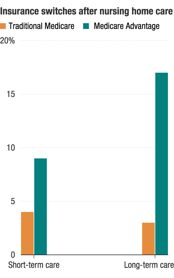 Bars show the proportion of people who left one type of Medicare coverage for the other after receiving either long-term or short-term nursing home care.(NPR/Source: High-Cost Patients Had Substantial Rates of Leaving Medicare Advantage And Joining Traditional Medicare, October 2015)