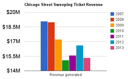 According to data from the Chicago Department of Revenue, the city has taken in at least 14 million dollars in parking ticket revenue from street-sweeping violations alone each year for the past five years. (WBEZ/Lauren Chooljian)