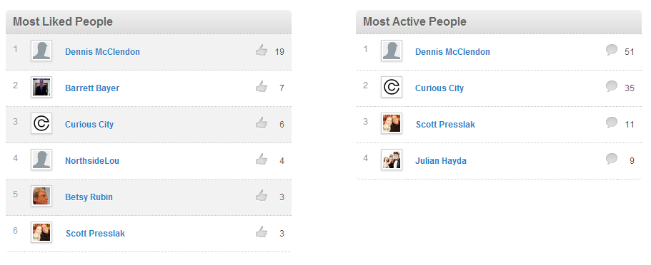 Dennis is kicking everyone's butts, inculding ours. (Data source: Disqus)
