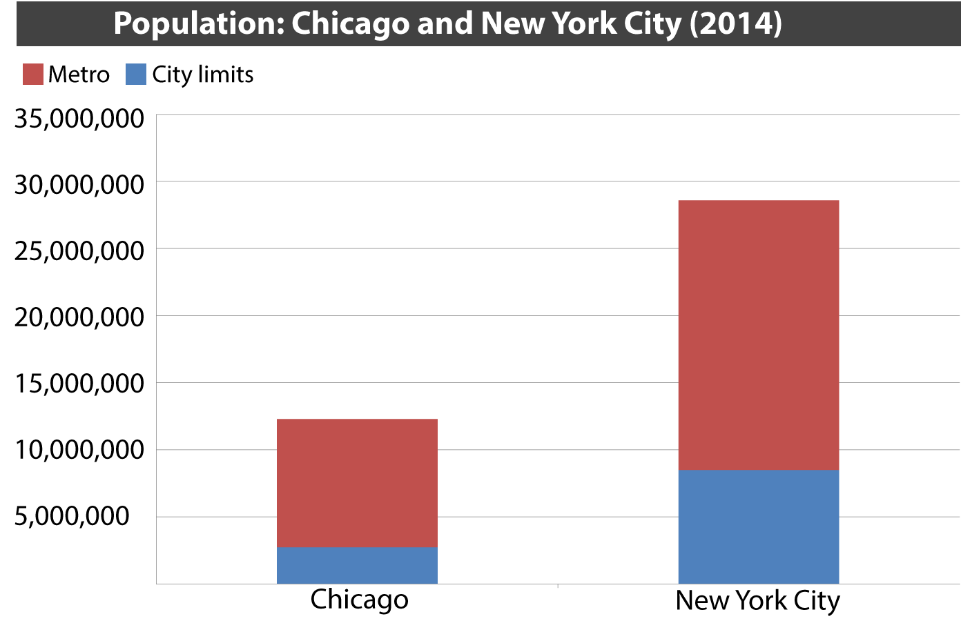 Source: American Community Survey 2014 estimates