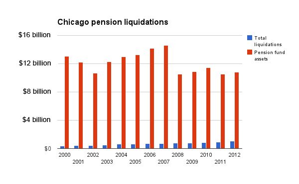 Sources: WBEZ analysis of data from the Chicago Firemen's Annuity and Benefit Fund, Policemen's Annuity and Benefit Fund, Municipal Employees' Annuity and Benefit Fund and the Laborers' Annuity and Benefit Fund