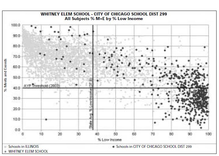 A scatter plot George Clowes once made with the former IIRC site that shows the relationship between the percentage of low-income students in a school and test scores. (Courtesy George Clowes)