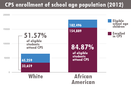 Data measures K-12 enrollment. Sources: U.S. Census Bureau, Chicago Public Schools