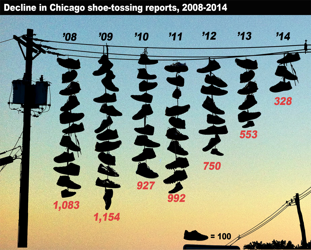 The number of reported shoe-tossings has decreased since 2008. Data source: City of Chicago