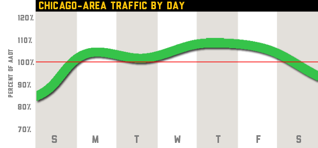 This chart depicts traffic trends by day in Northeastern Illinois. The red line indicates the annual average daily traffic, so any value higher than the bar represents higher than average travel times and vice versa. Click to learn more about the data.