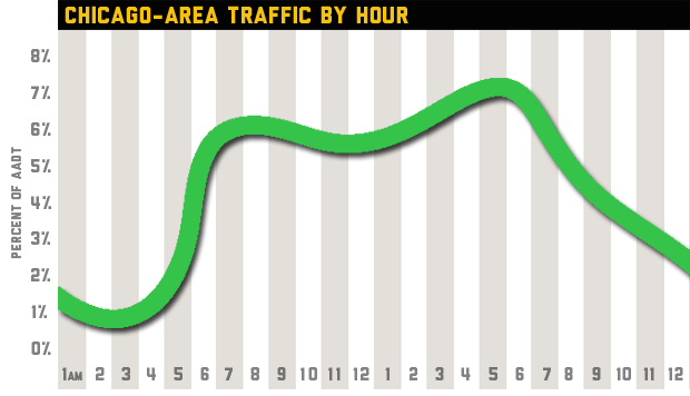 This chart depicts the most congested travel times in Northeastern Illinois. Peak hours are between 6 a.m. and 8 a.m., and between 4 p.m. and 6 p.m., with afternoon rush hour being generally more congested than morning rush hour. AADT means annual average daily traffic, collected from 18 sites throughout the region between 2010 and 2013 by the Illinois Department of Transportation. Click to learn more about the data.