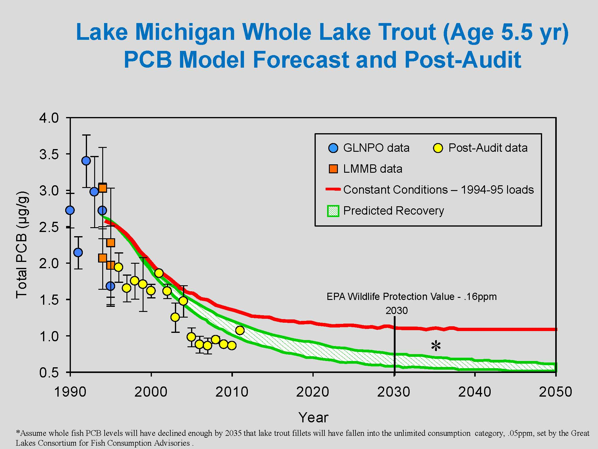 Fishing hazards principles of urban sustainability for Michigan fish size limits
