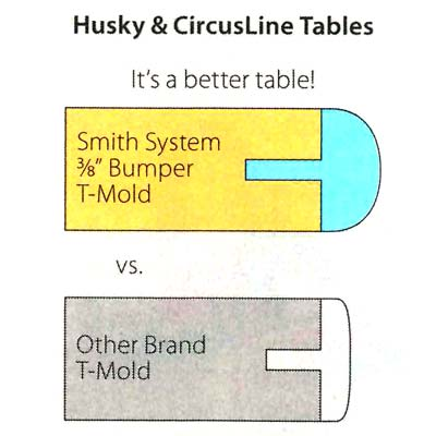 Smith System Circusline Activity Table 36 Quot X 72 Quot Half
