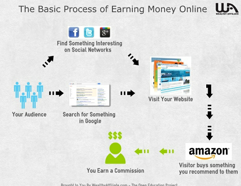 A diagram explaining the process of earning money online from your audience to Amazon