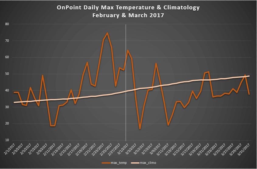 climo-graph-201703