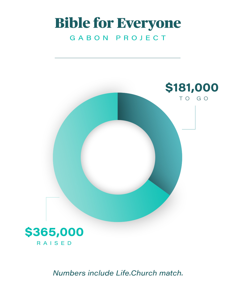 Progress Chart - $355,000 Raised - $191,000 To Go