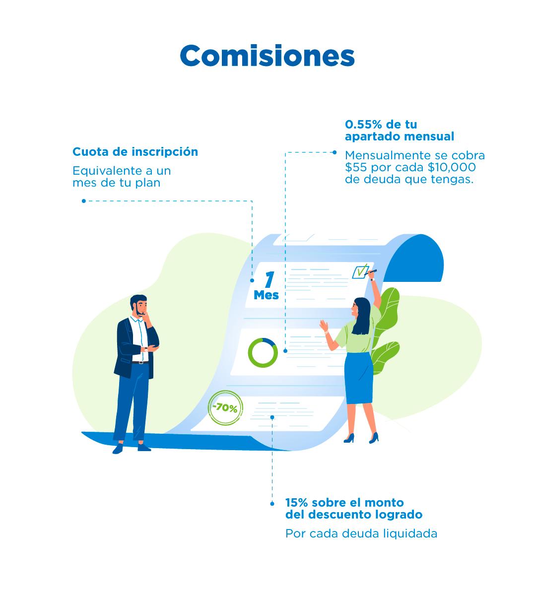 Comisiones de Resuelve Tu Deuda en México. Liquida tus deudas a partir de $35,000 pesos.