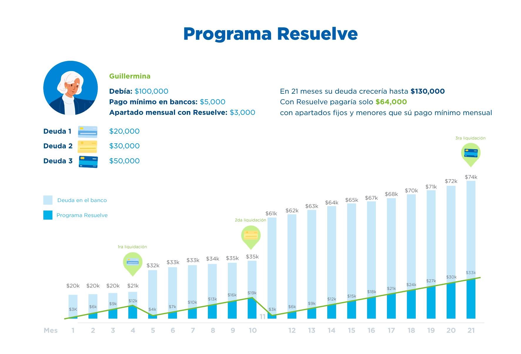 Programa de Resuelve Tu Deuda en México. Liquida tus deudas a partir de $35,000 pesos.