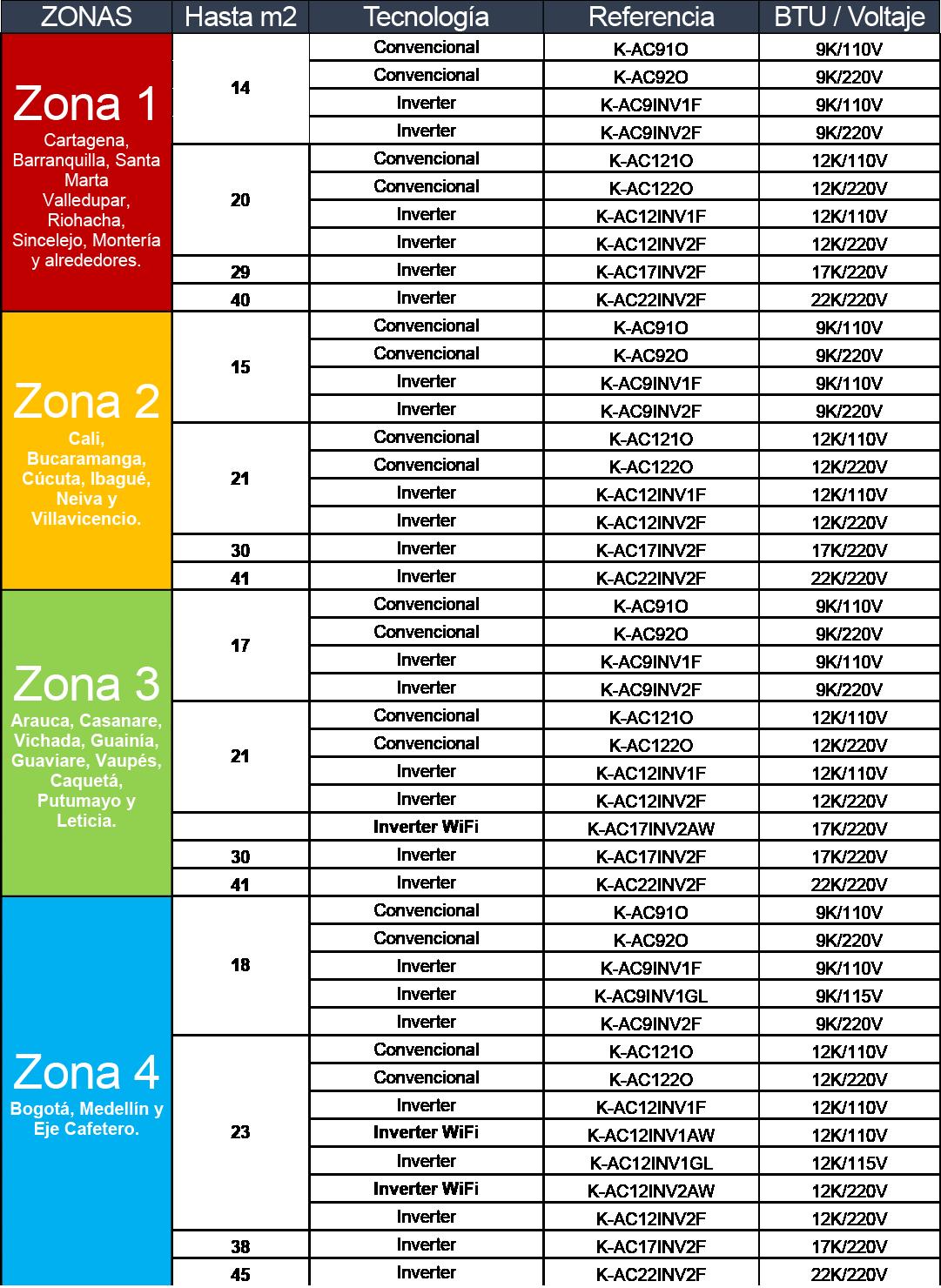 Zonas de uso