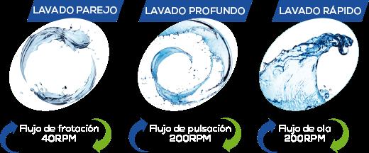 3 tipos de flujo de agua