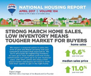 Strong March Home Sales, Low Inventory Means Tougher Market for Buyers