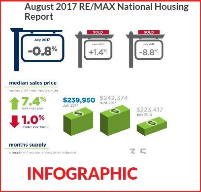 Home Sales Decreased in July, but Sold at Faster Pace