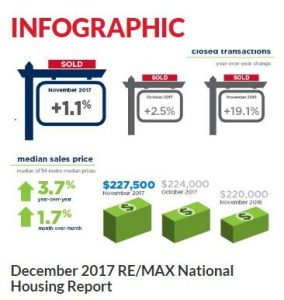 December National Housing Report 2017