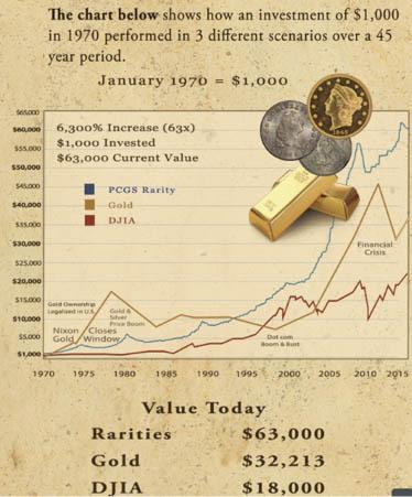 Rare Coin Graph
