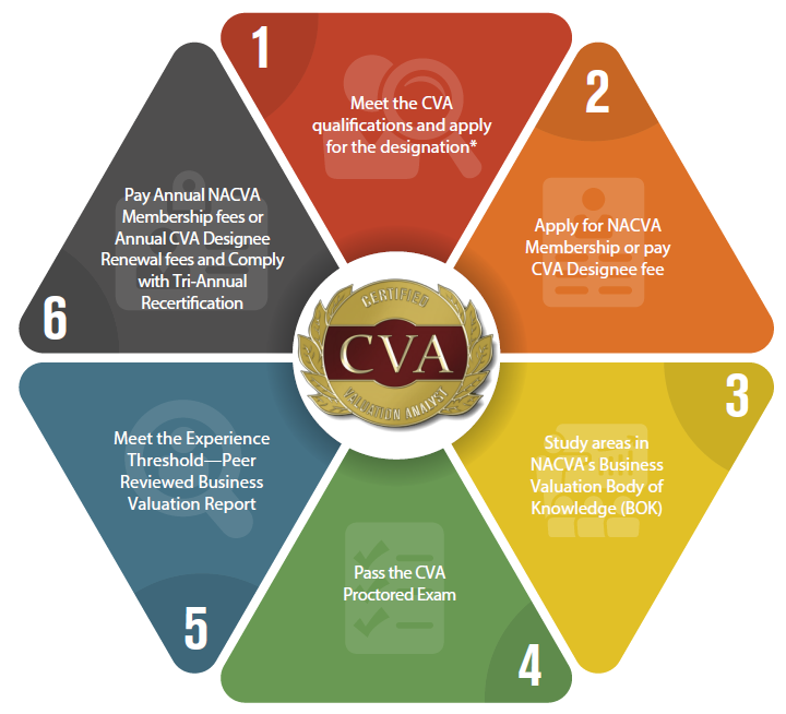 Certified Valuation Analyst (CVA)—Determine, Defend, and
