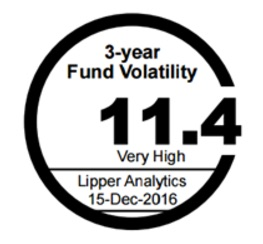 Fund Volatility Rating