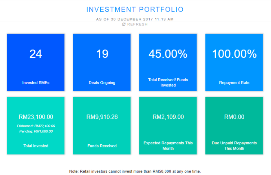 Funding Societies Portfolio Summary