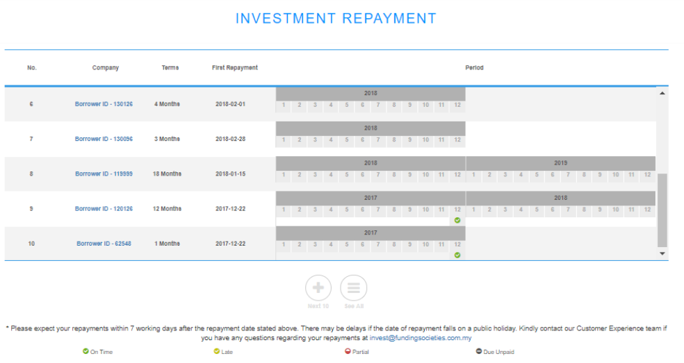 Funding Societies Investment Repayment Table