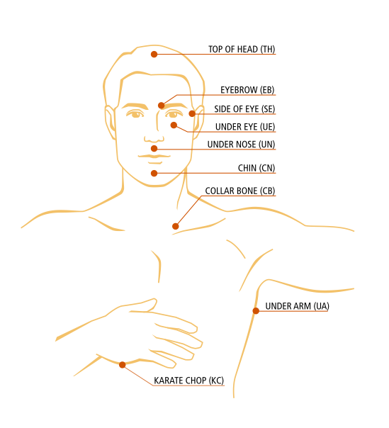 diagram shows tapping points for EFT therapy