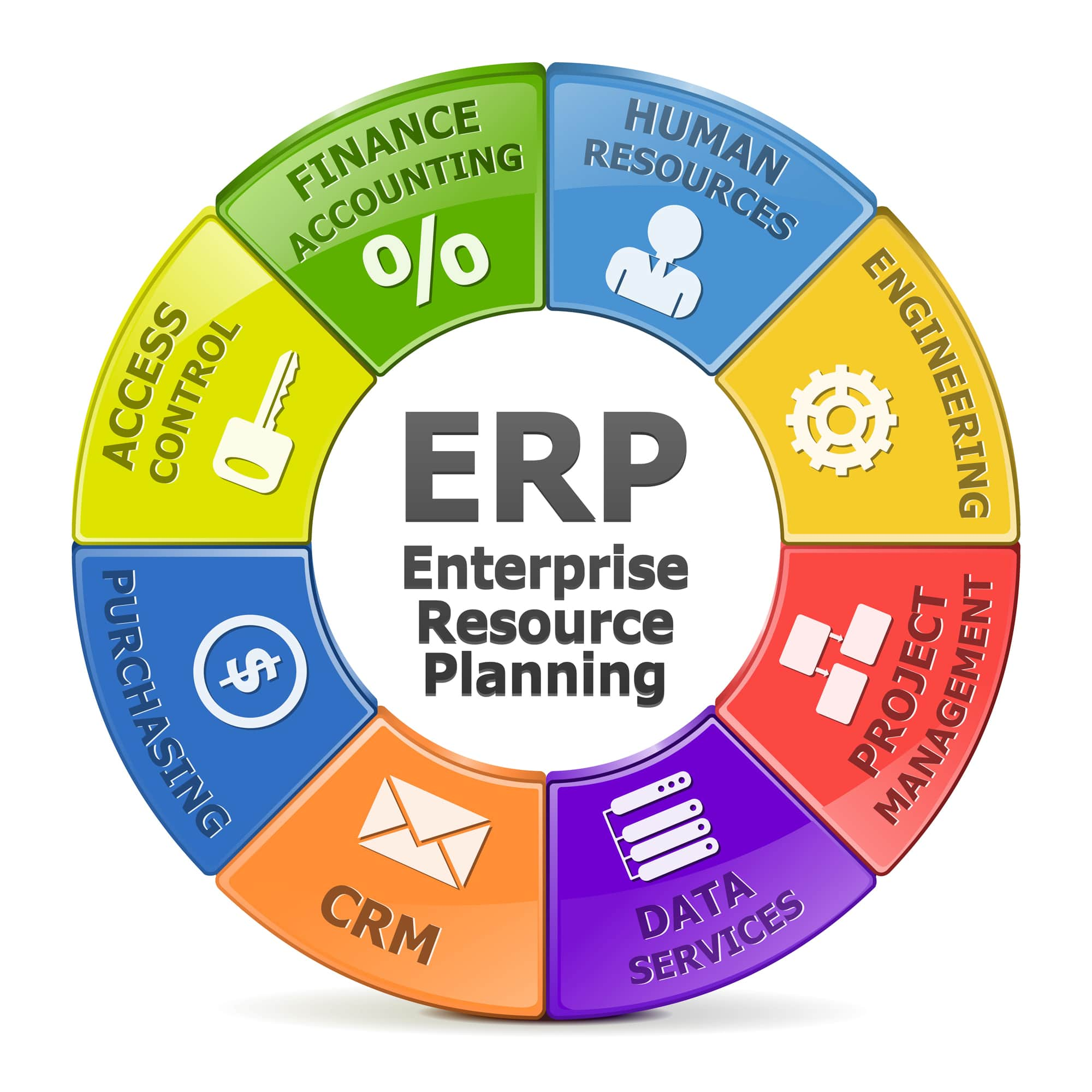 Why More Businesses Are Incorporating ERP Systems.