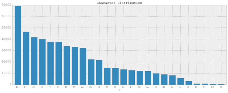 Character Distribution