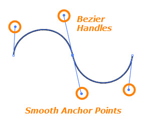 Smooth Anchor Points