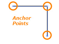 Corner Anchor Points