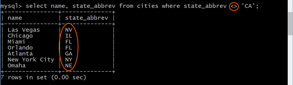 Cities in state abbrev that is not CA