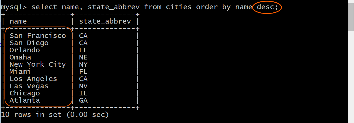 Sorted city names in descending sequence