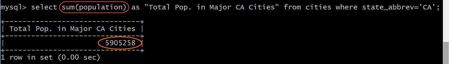 Total population CA Cities