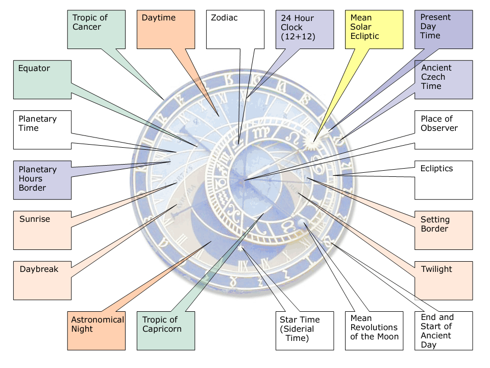 Features of Astronomical Clock
