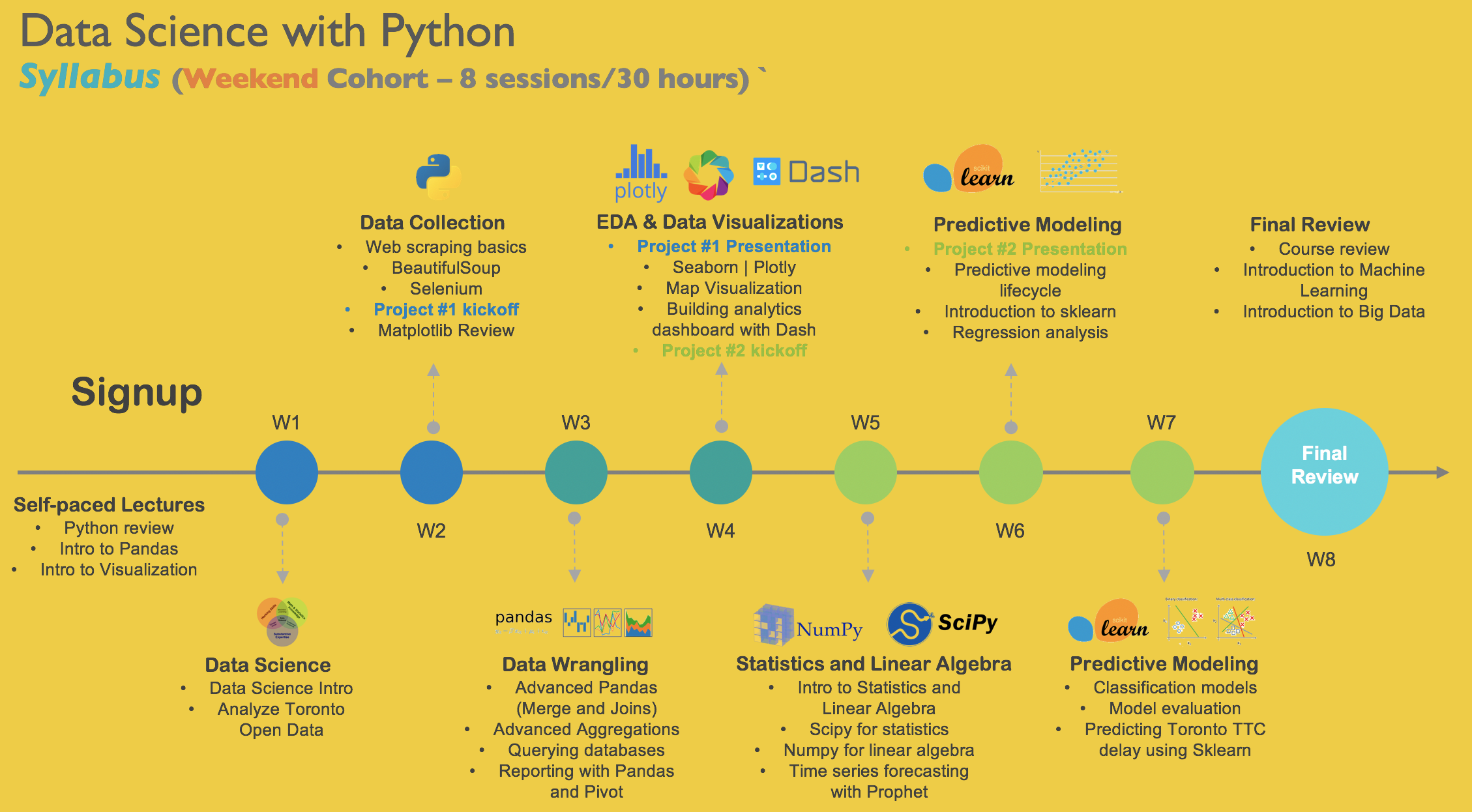Python for Data Science | Data Science Course Toronto | WeCloudData