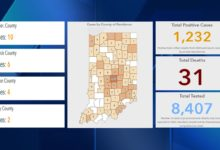 Photo of 3/28: Indiana Now Has 1,232 Total Cases of Coronavirus, With 8,407 Tested and 31 Deaths