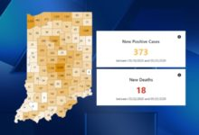 Photo of Indiana Coronavirus Cases Up by 373; 18 New Deaths Reported