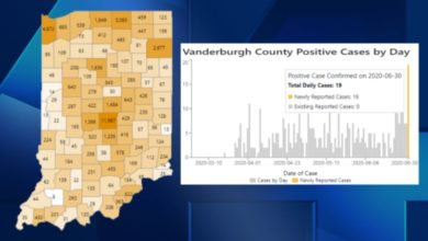 Photo of Vanderburgh Co. Has 19 New Positive Cases of COVID-19: ISDH
