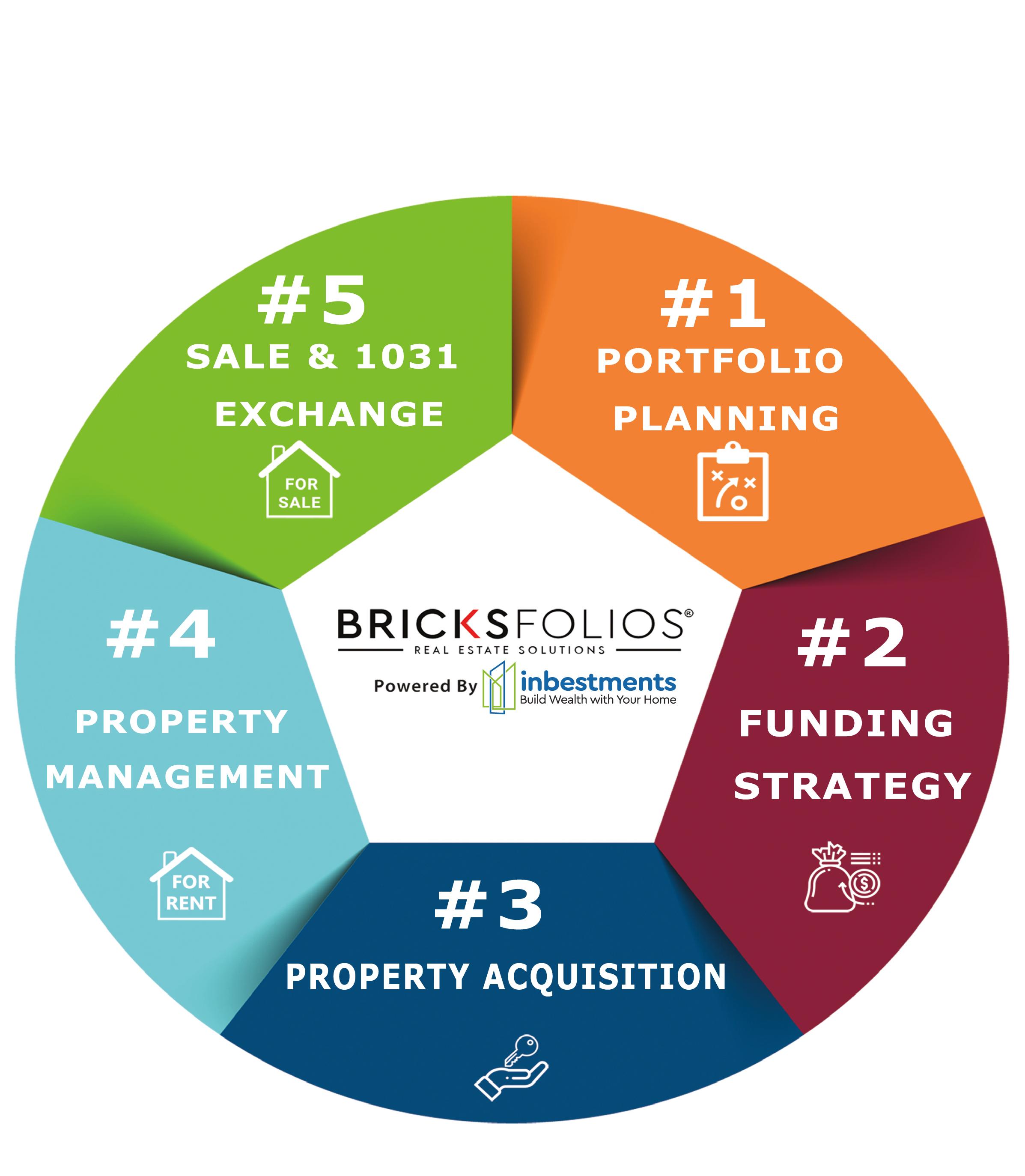 BricksFolios RE Solutions logo