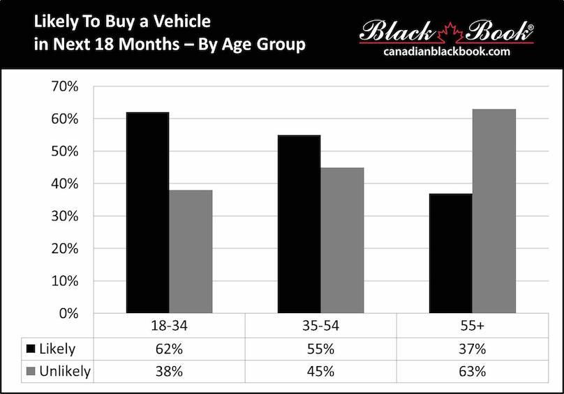 buy age