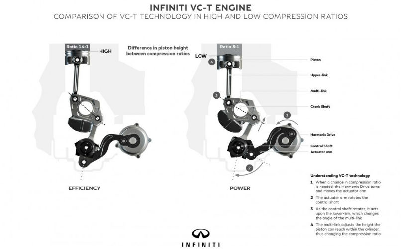 Infiniti announces first variable compression engine
