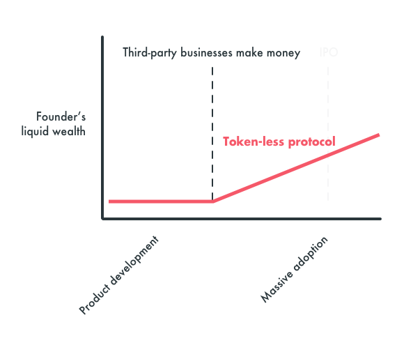 Wealth accrual to founders of tokenless networks