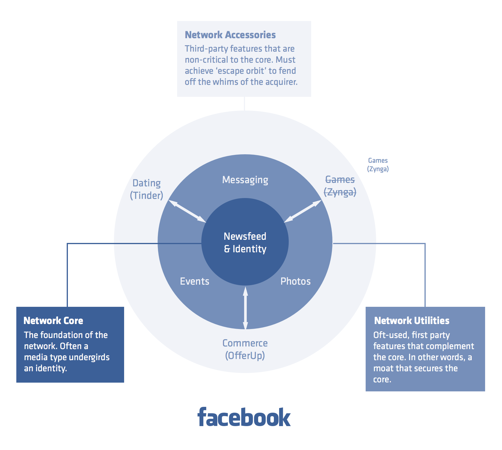 The Facebook Network Annotated