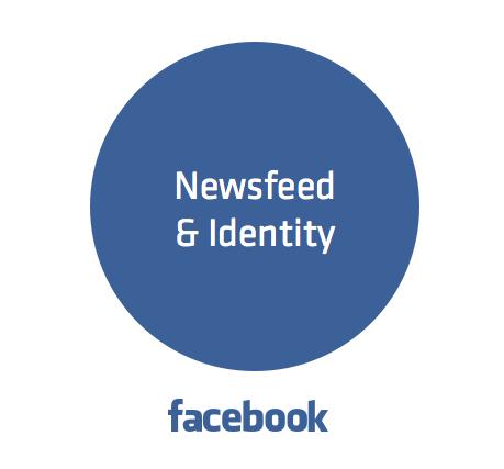 Facebook Core