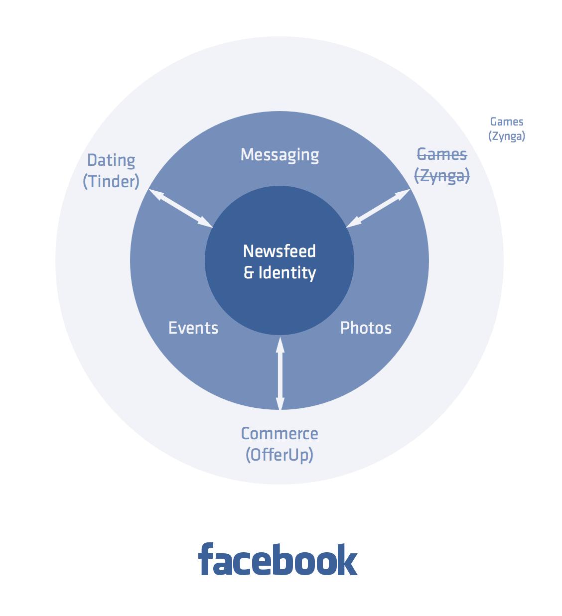 Facebook Accessories