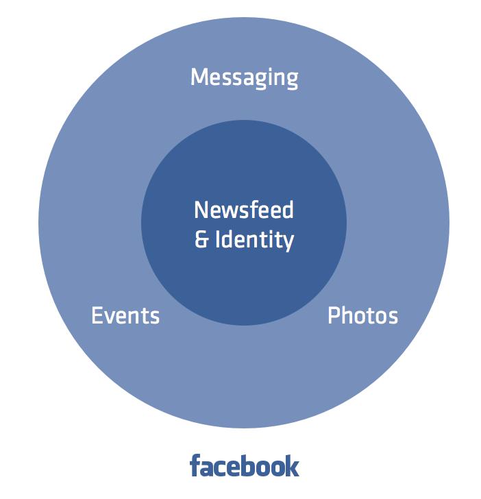 Facebook Utilities
