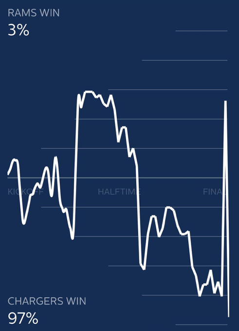 Rams - Chargers in Fifty app