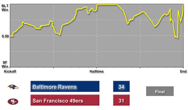 Ravens - 49ers Super Bowl
